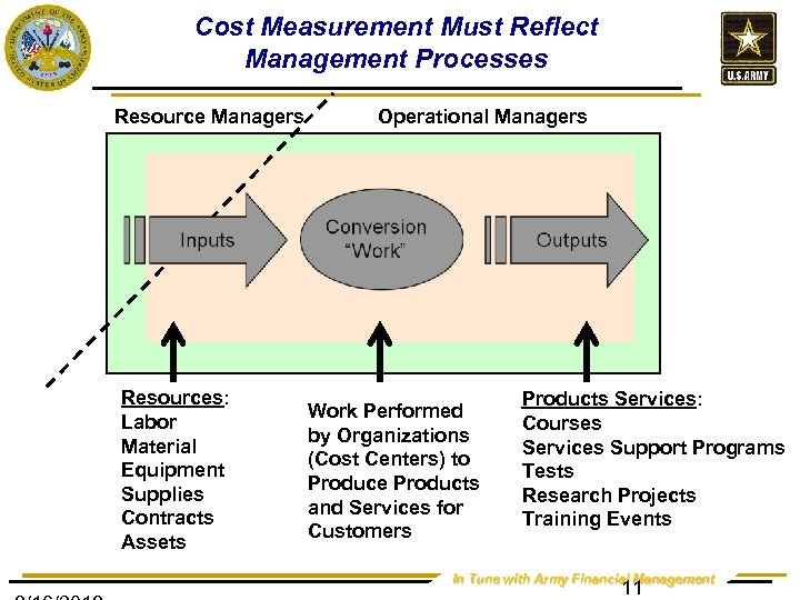 Cost Measurement Must Reflect Management Processes Resource Managers Resources: Labor Material Equipment Supplies Contracts