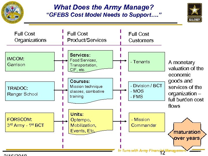 """What Does the Army Manage? """"GFEBS Cost Model Needs to Support…. """" Full Cost"""