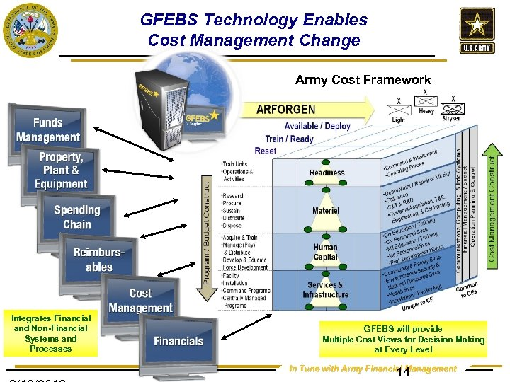 GFEBS Technology Enables Cost Management Change Army Cost Framework Integrates Financial and Non-Financial Systems