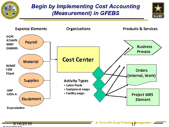 Begin by Implementing Cost Accounting (Measurement) in GFEBS Expense Elements DCPS ATAAPS WMT DIMHRS