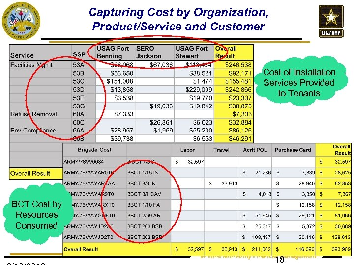 Capturing Cost by Organization, Product/Service and Customer Cost of Installation Services Provided to Tenants