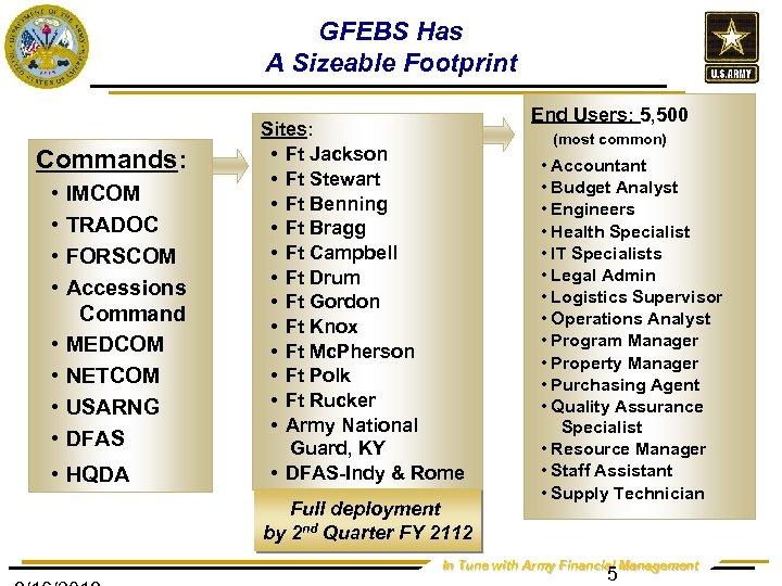 GFEBS Has A Sizeable Footprint Commands: • • IMCOM TRADOC FORSCOM Accessions Command MEDCOM