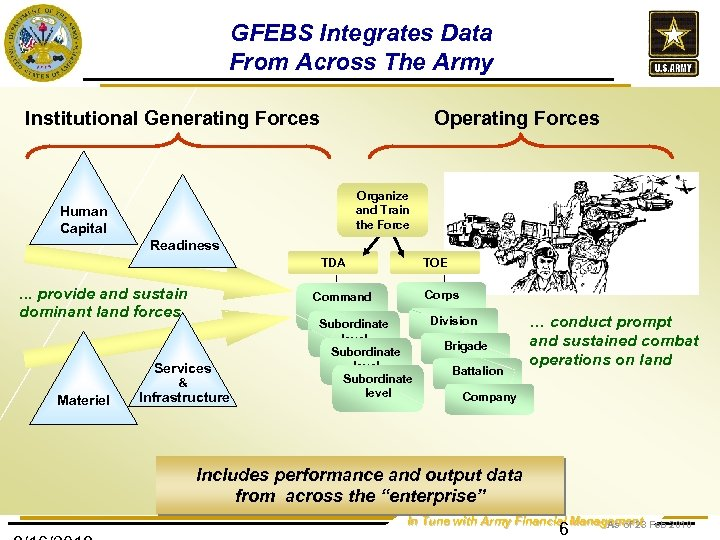 GFEBS Integrates Data From Across The Army Institutional Generating Forces Operating Forces Organize and