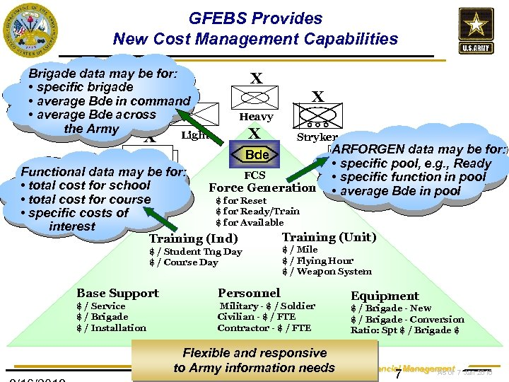 GFEBS Provides New Cost Management Capabilities Brigade data may be for: • specific brigade