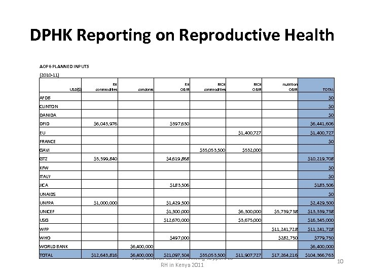 DPHK Reporting on Reproductive Health AOP 6 PLANNED INPUTS (2010 -11) RH commodities condoms