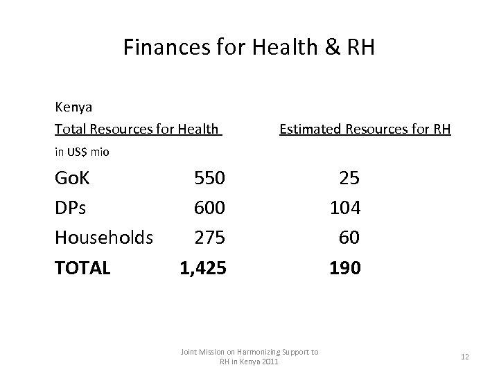 Finances for Health & RH Kenya Total Resources for Health Estimated Resources for RH