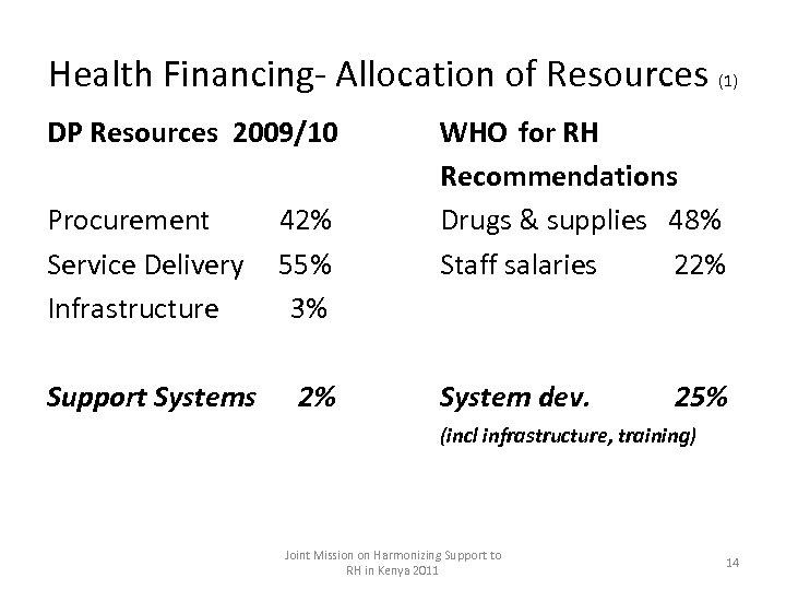 Health Financing- Allocation of Resources (1) DP Resources 2009/10 Procurement 42% Service Delivery 55%