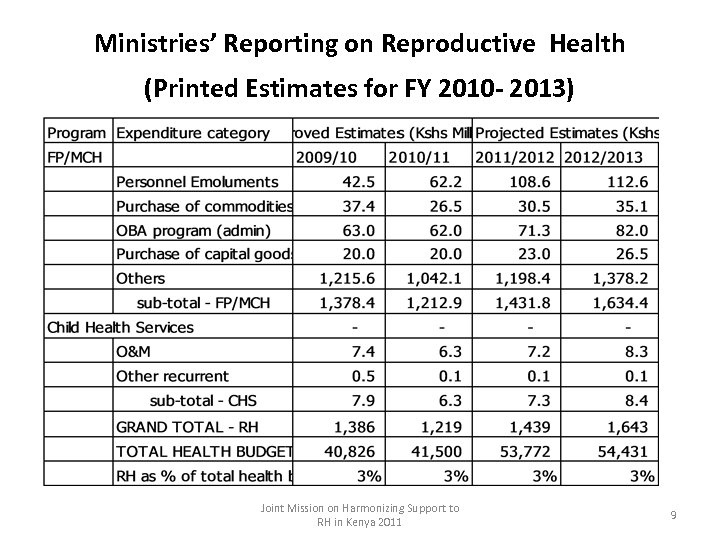 Ministries' Reporting on Reproductive Health (Printed Estimates for FY 2010 - 2013) Joint Mission