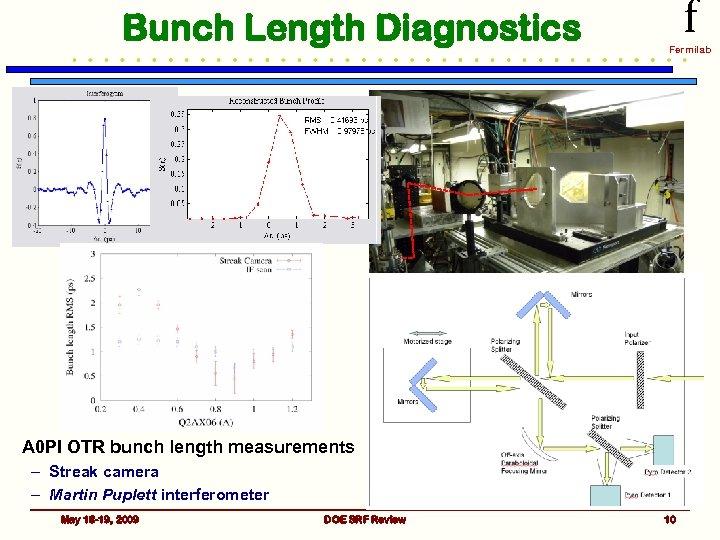 Bunch Length Diagnostics f Fermilab A 0 PI OTR bunch length measurements – Streak