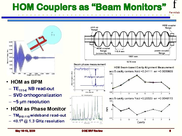 "HOM Couplers as ""Beam Monitors"" f Fermilab Beam phase measurement HOM Beam-based Cavity Alignment"