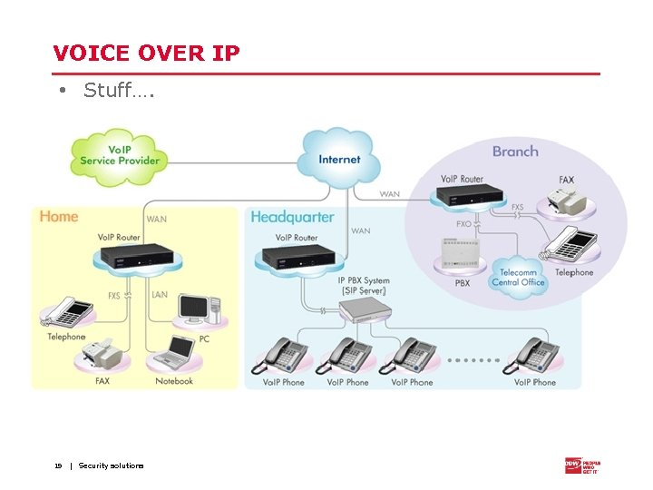 VOICE OVER IP • Stuff…. 19 | Security solutions