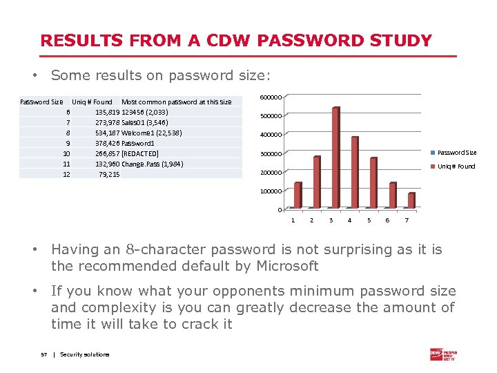 RESULTS FROM A CDW PASSWORD STUDY • Some results on password size: Password Size