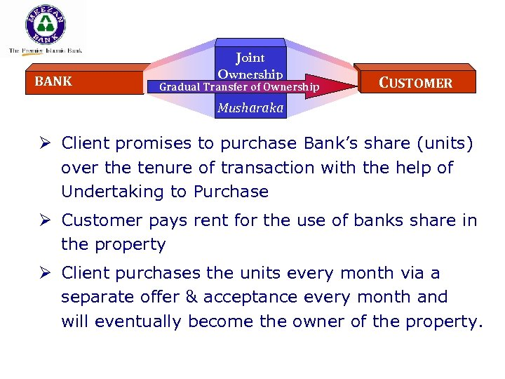 BANK Joint Ownership Gradual Transfer of Ownership CUSTOMER Musharaka Ø Client promises to purchase
