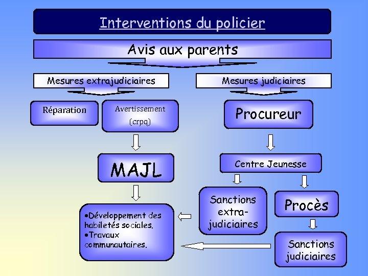 Interventions du policier Avis aux parents Mesures extrajudiciaires Réparation Avertissement (crpq) MAJL ·Développement des