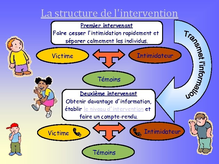 La structure de l'intervention Premier intervenant Faire cesser l'intimidation rapidement et séparer calmement les
