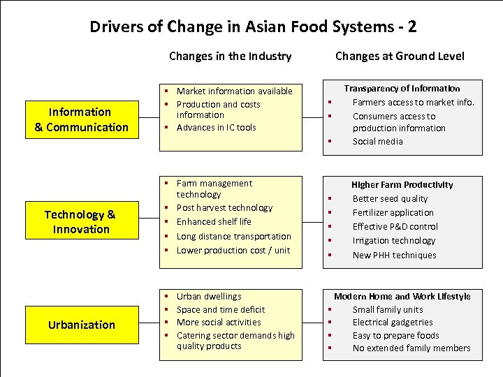 Drivers of Change in Asian Food Systems - 2 Changes in the Industry Information