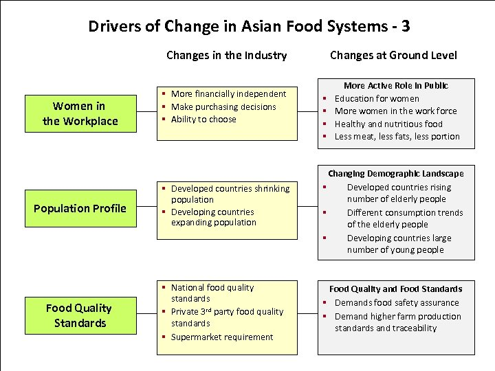 Drivers of Change in Asian Food Systems - 3 Changes in the Industry Women