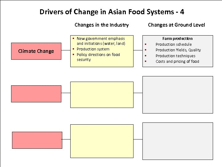 Drivers of Change in Asian Food Systems - 4 Changes in the Industry Climate