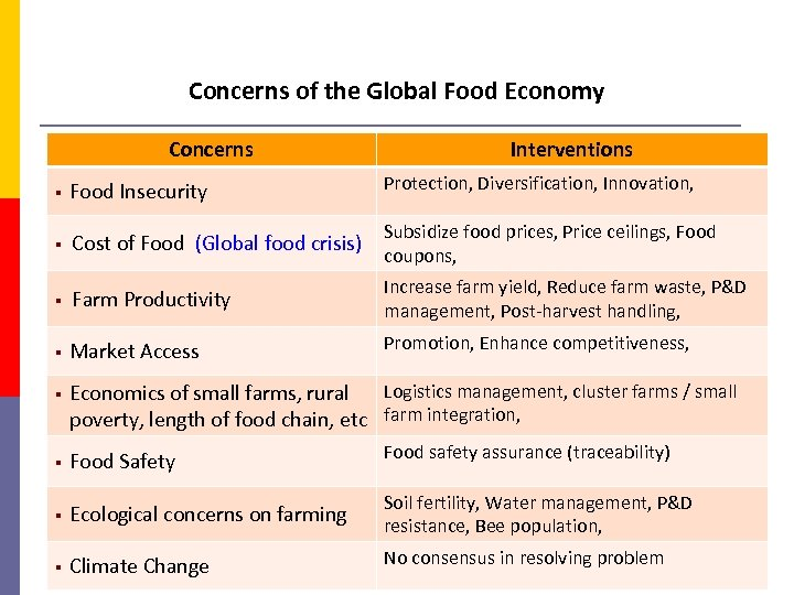 Concerns of the Global Food Economy Concerns Interventions § Food Insecurity Protection, Diversification, Innovation,