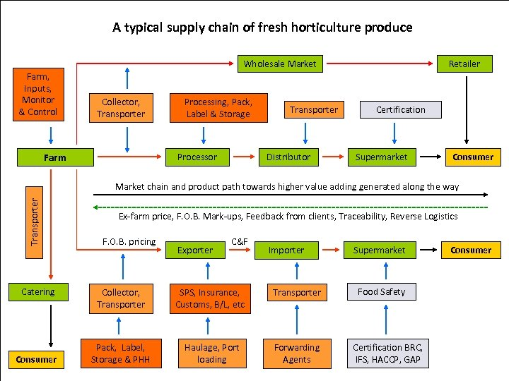 A typical supply chain of fresh horticulture produce Wholesale Market Farm, Inputs, Monitor &