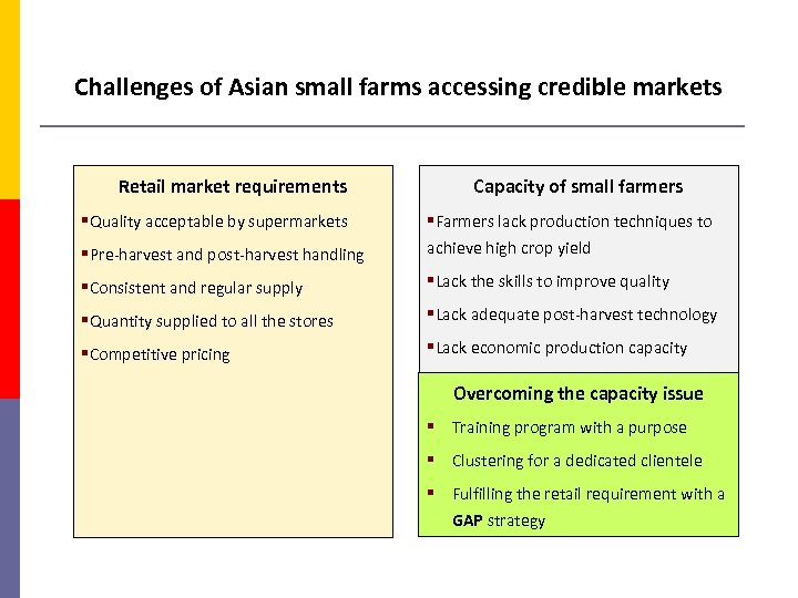 Challenges of Asian small farms accessing credible markets Retail market requirements §Quality acceptable by