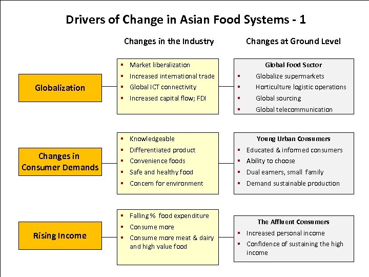 Drivers of Change in Asian Food Systems - 1 Changes in the Industry Changes