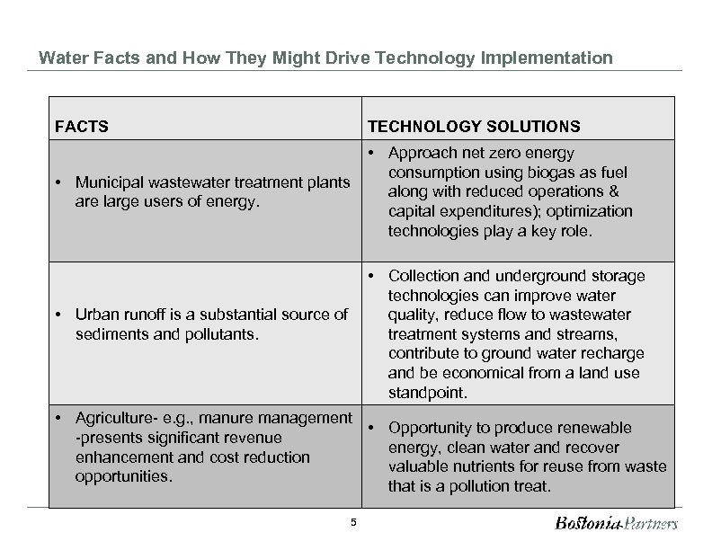 Water Facts and How They Might Drive Technology Implementation FACTS TECHNOLOGY SOLUTIONS • Municipal