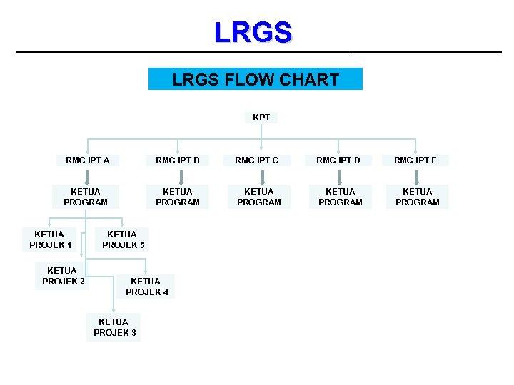 LRGS FLOW CHART KPT RMC IPT A RMC IPT B RMC IPT C RMC