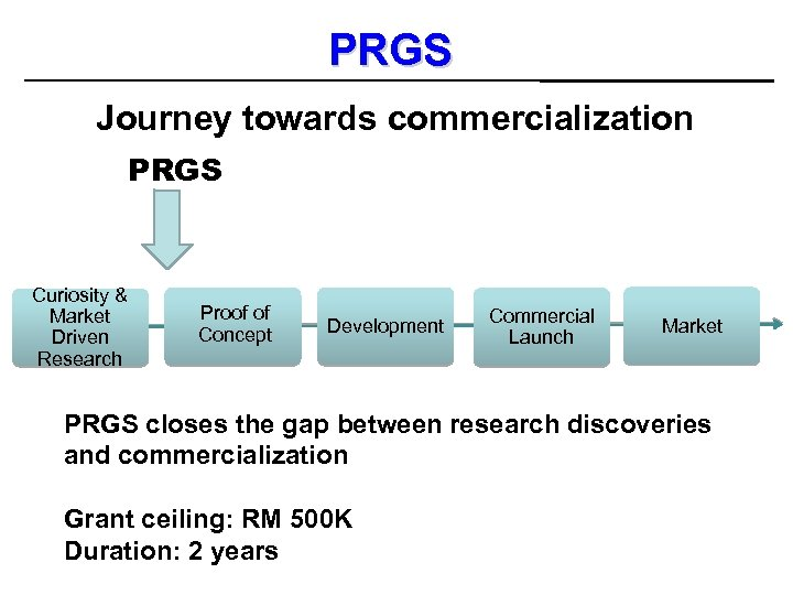 PRGS Journey towards commercialization PRGS Curiosity & Market Driven Research Proof of Concept Development