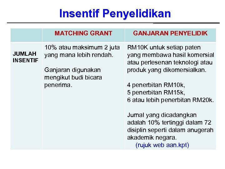 Insentif Penyelidikan MATCHING GRANT JUMLAH INSENTIF GANJARAN PENYELIDIK 10% atau maksimum 2 juta yang