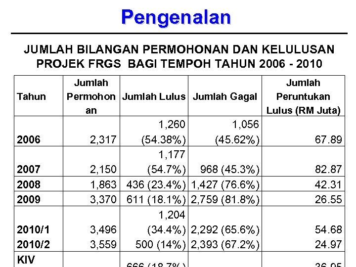 Pengenalan JUMLAH BILANGAN PERMOHONAN DAN KELULUSAN PROJEK FRGS BAGI TEMPOH TAHUN 2006 - 2010