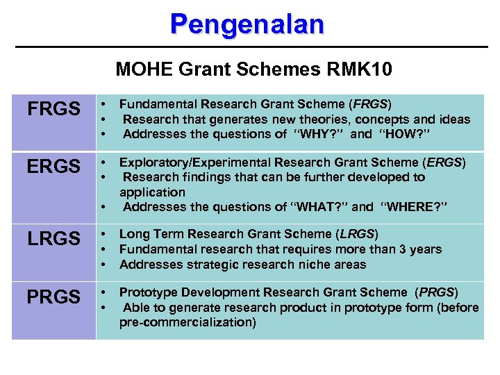 Pengenalan MOHE Grant Schemes RMK 10 FRGS • • • Fundamental Research Grant Scheme