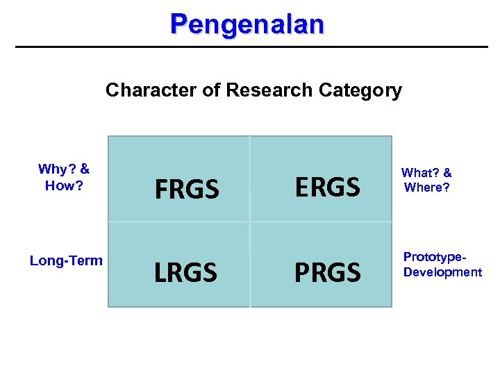Pengenalan Character of Research Category Why? & How? Long-Term FRGS LRGS ERGS What? &