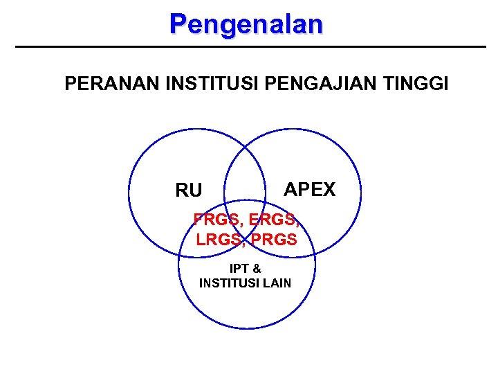 Pengenalan PERANAN INSTITUSI PENGAJIAN TINGGI RU APEX FRGS, ERGS, LRGS, PRGS IPT & INSTITUSI