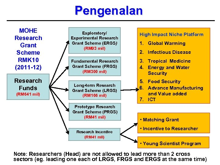 Pengenalan MOHE Research Grant Scheme RMK 10 (2011 -12) Research Funds (RM 641 mil)