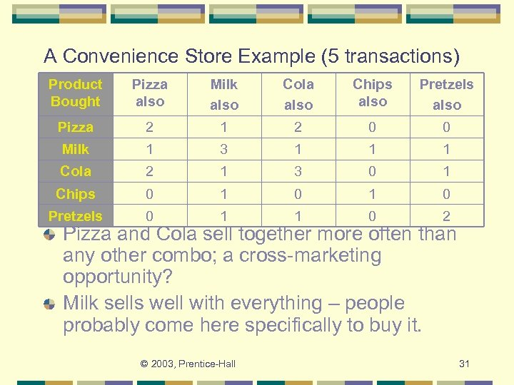 A Convenience Store Example (5 transactions) Product Bought Pizza also Milk also Cola also