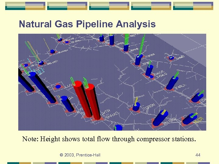Natural Gas Pipeline Analysis Note: Height shows total flow through compressor stations. © 2003,