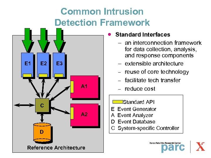 Common Intrusion Detection Framework · E 1 E 2 E 3 A 1 C