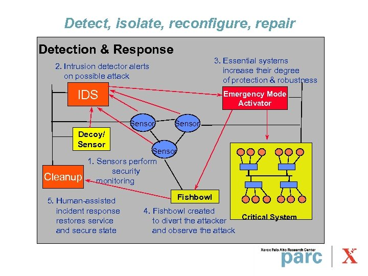 Detect, isolate, reconfigure, repair Detection & Response 3. Essential systems increase their degree of