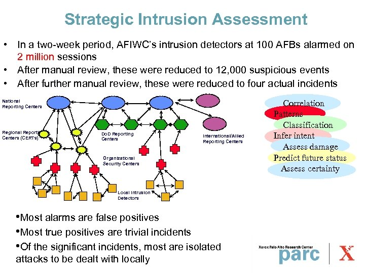 Strategic Intrusion Assessment • In a two-week period, AFIWC's intrusion detectors at 100 AFBs