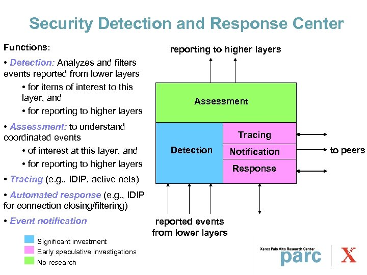 Security Detection and Response Center Functions: • Detection: Analyzes and filters events reported from
