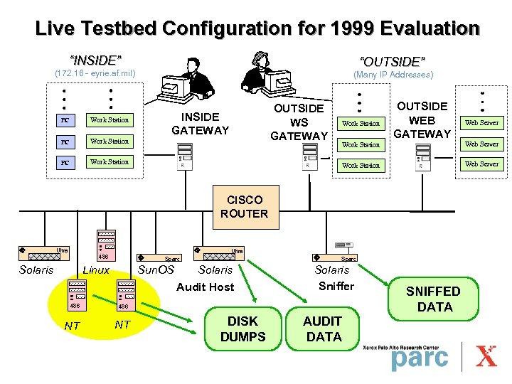 """Live Testbed Configuration for 1999 Evaluation """"INSIDE"""" """"OUTSIDE"""" (172. 16 - eyrie. af. mil)"""