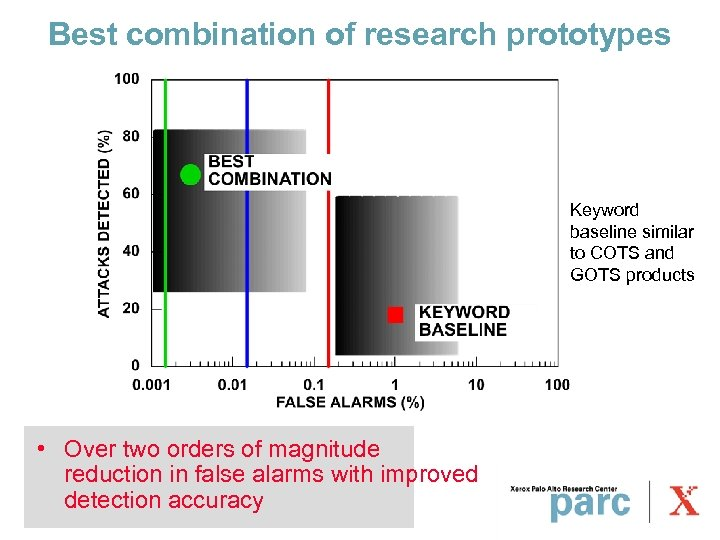 Best combination of research prototypes Keyword baseline similar to COTS and GOTS products •