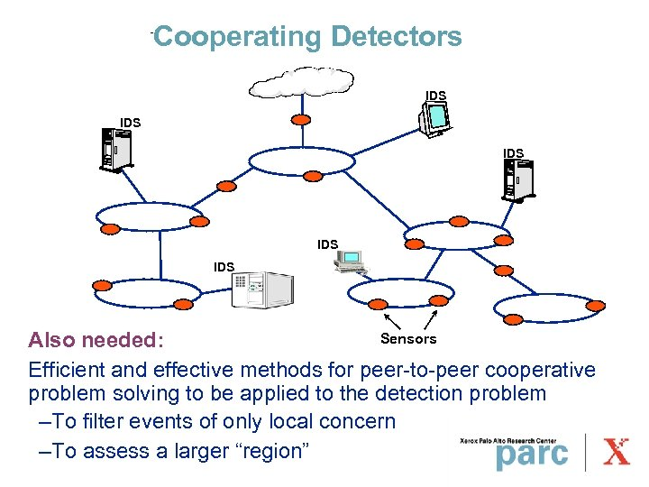 Cooperating Detectors IDS IDS IDS Sensors Also needed: Efficient and effective methods for peer-to-peer