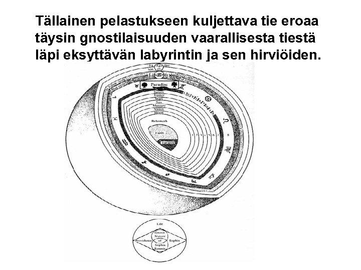 Tällainen pelastukseen kuljettava tie eroaa täysin gnostilaisuuden vaarallisesta tiestä läpi eksyttävän labyrintin ja sen