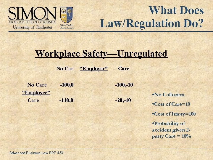 "What Does Law/Regulation Do? Workplace Safety—Unregulated No Care ""Employee"" Care -100, 0 -110, 0"