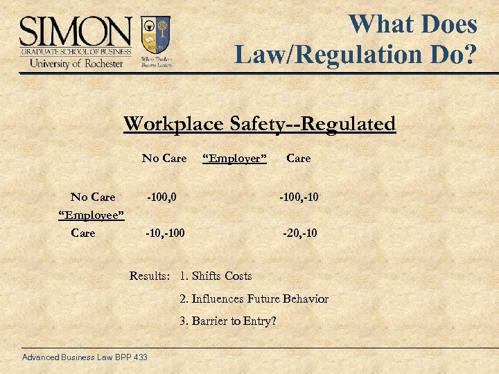 "What Does Law/Regulation Do? Workplace Safety--Regulated No Care ""Employee"" Care ""Employer"" Care -100, 0"