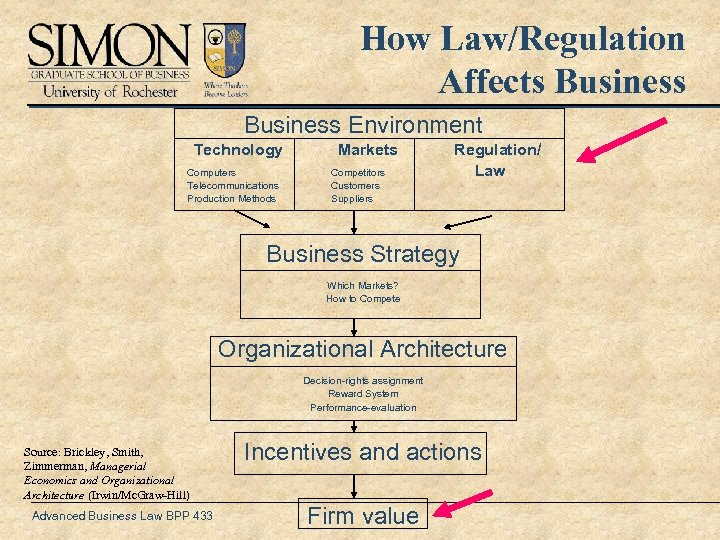 How Law/Regulation Affects Business Environment Technology Computers Telecommunications Production Methods Markets Competitors Customers Suppliers
