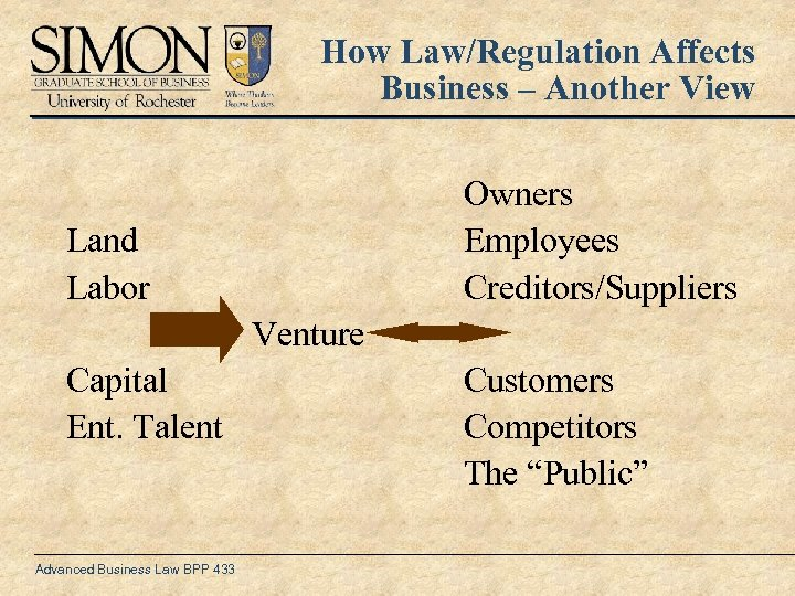 How Law/Regulation Affects Business – Another View Owners Employees Creditors/Suppliers Land Labor Venture Capital