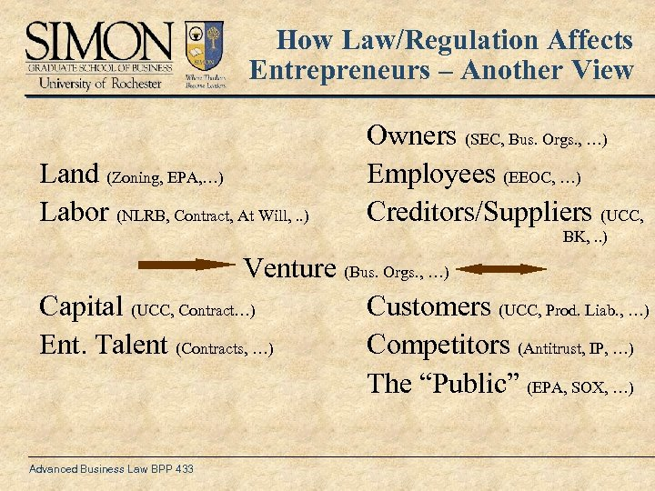 How Law/Regulation Affects Entrepreneurs – Another View Land (Zoning, EPA, …) Labor (NLRB, Contract,